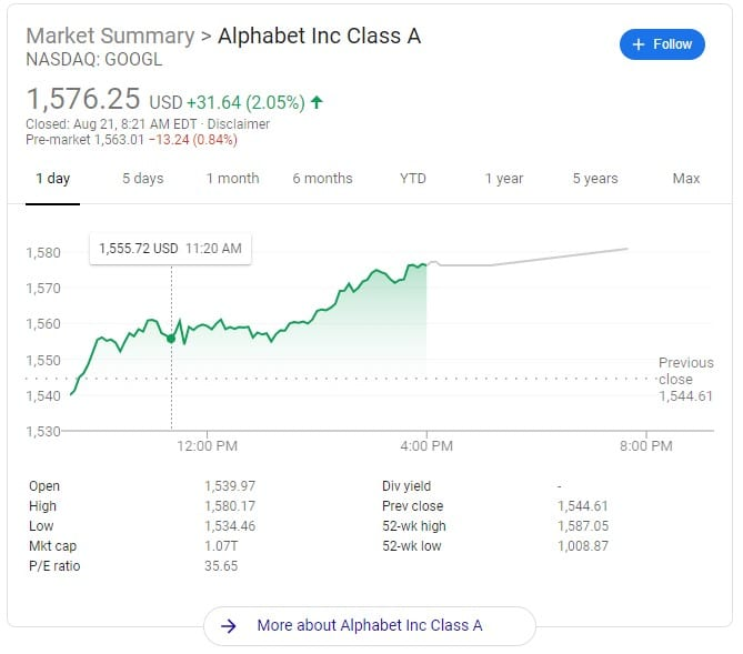 The info card displaying current stock information for GOOGL.