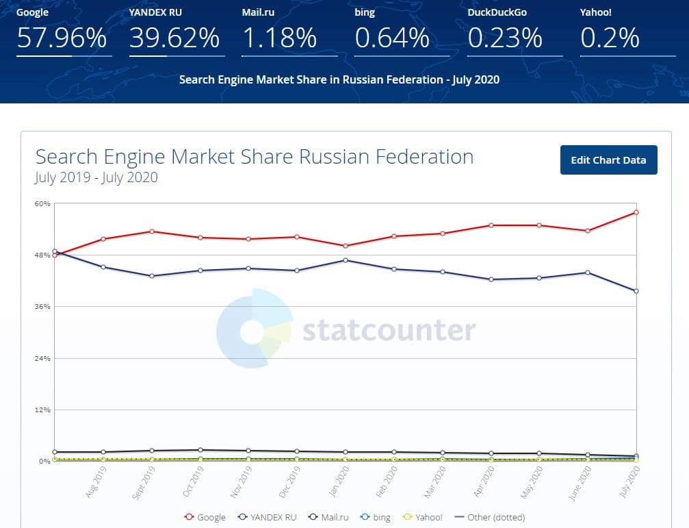 Search engine market share in Russian Federation