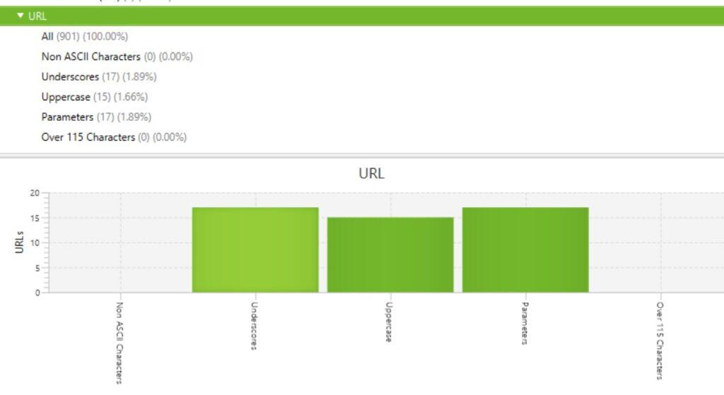 Website redesign SEO checklist: URLs