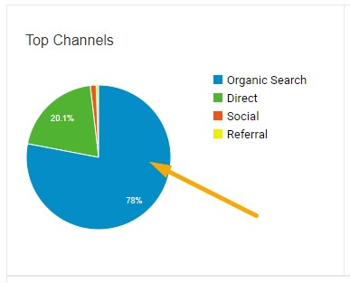 Frequently asked questions about SEO: organic traffic