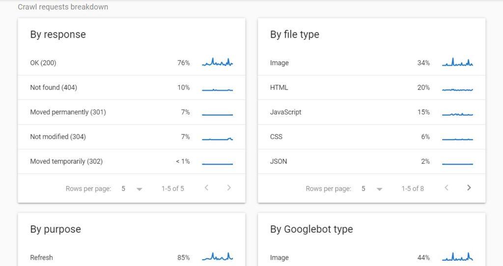 Crawl requests breakdown in crawl stats report in Google Search Console