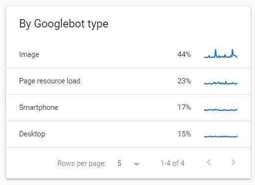 Crawl requests breakdown by Googlebot type