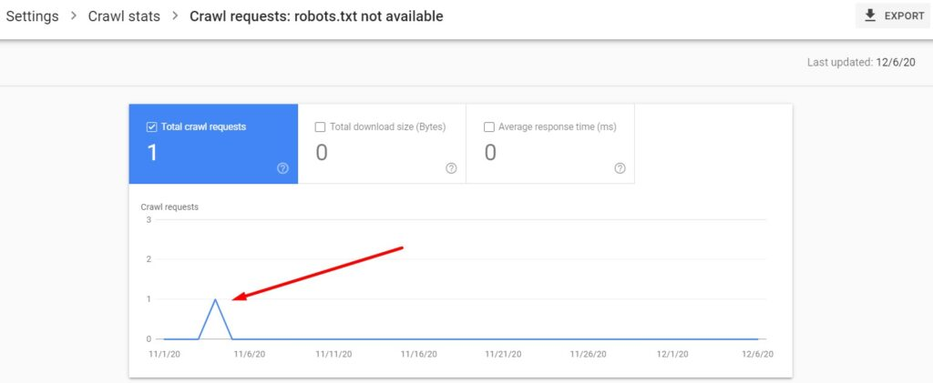 Crawl requests - robots.txt not available