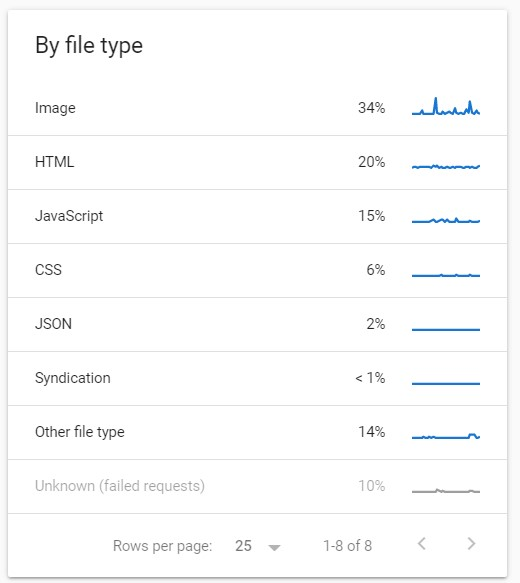 Crawl stats grouped by file type