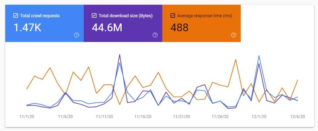 Crawl stats in Google Search Console