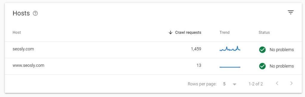 Hosts in Google crawl stats report
