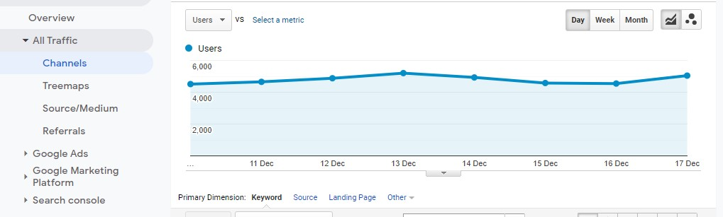 Organic search traffic in Google Analytics