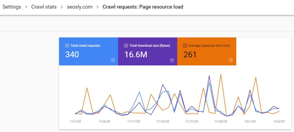 Crawl stats report in GSC