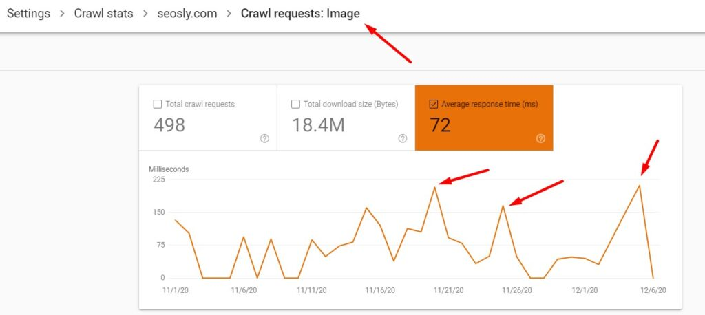 A spike in average response time for images