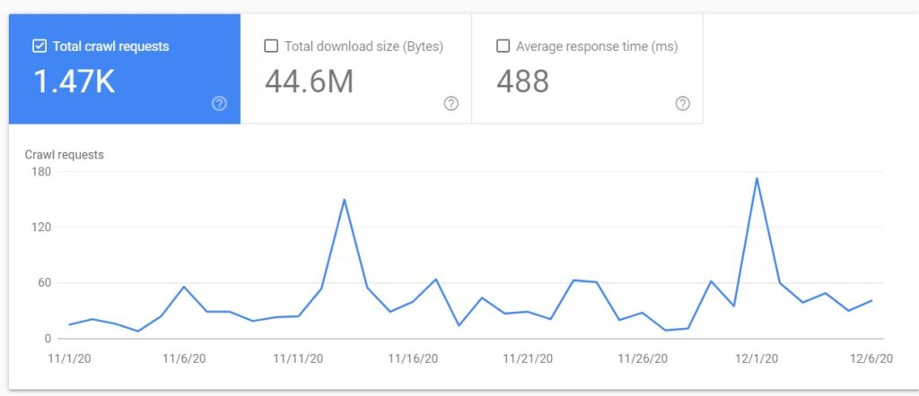 Total crawl requests in Google Search Console