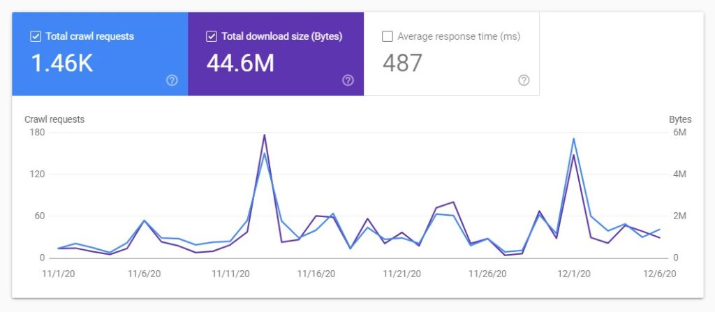 The comparison of total number of requests vs total download size