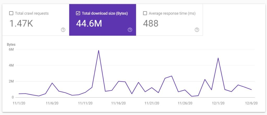 Total download size in Google Search Console