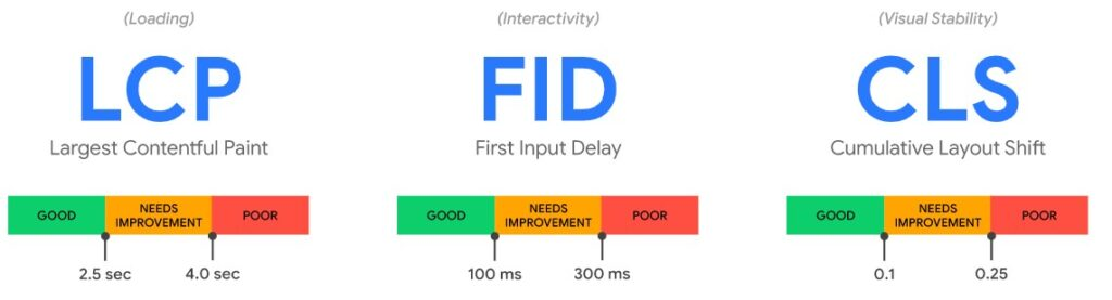 Core Web Vitals: largest contentful paint, first input delay, cumulative layout shift