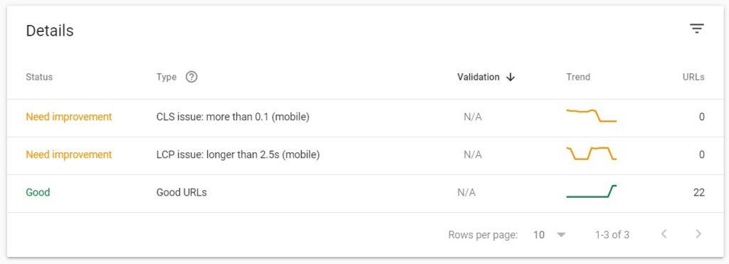 Core Web Vitals report in Google Search Console