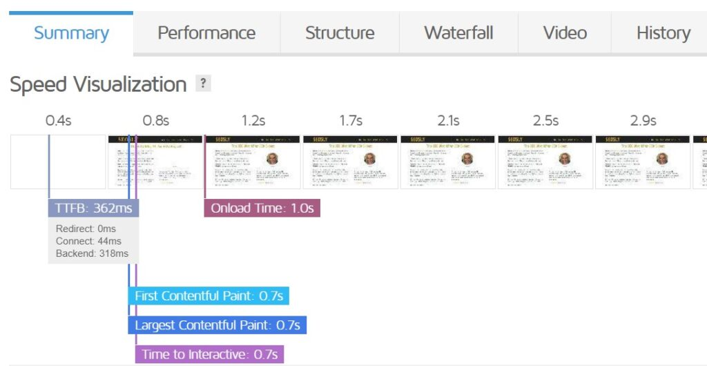 core web vitals gt metrix speed visualisation