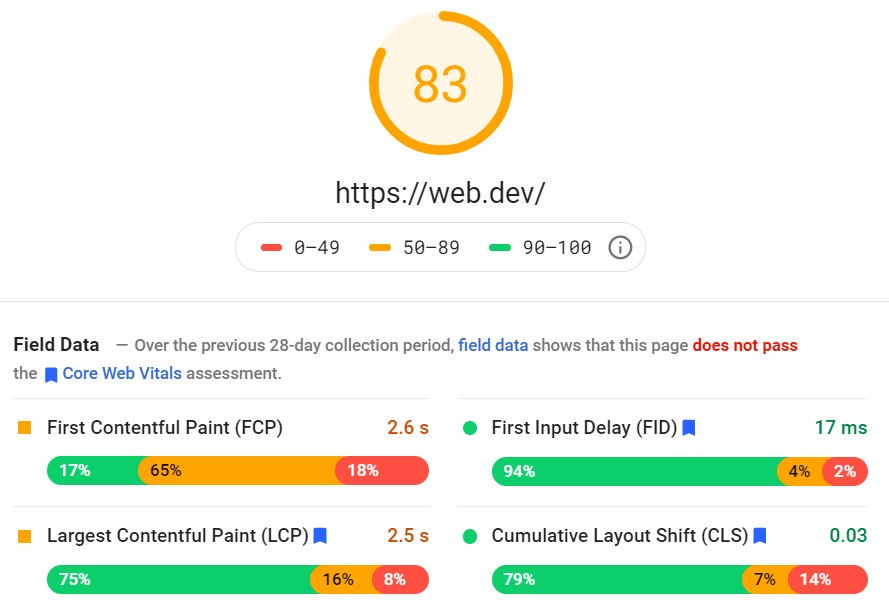 Core Web Vitals: Google PageSpeed Insights