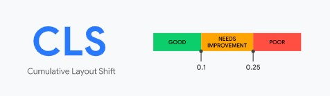 Cumulative Layout Shift scores