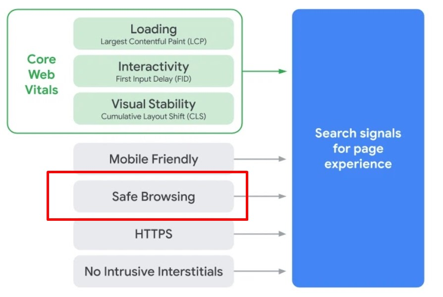Safe Browsing and Google Page Experience Signals