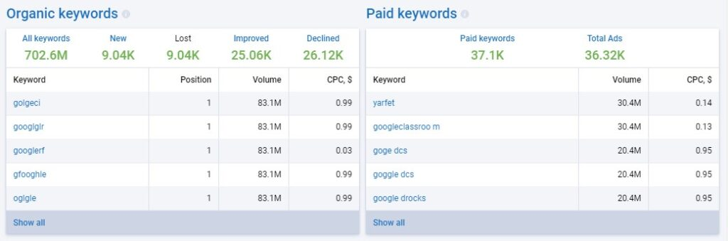 Serpstat Review: organic and paid keywords