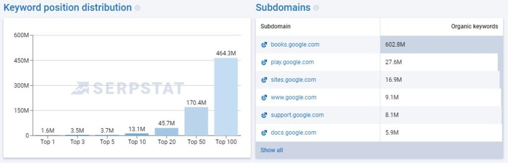 Serpstat Review: Keywords and Subdomains