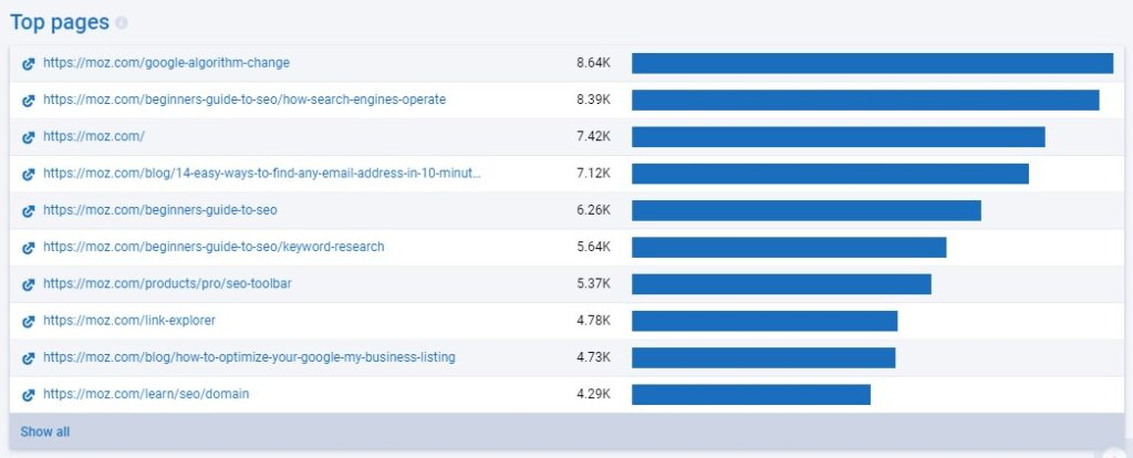 Top pages in Serpstat