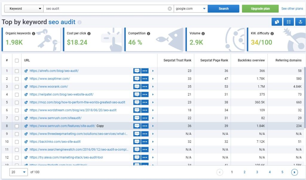Serpstat Review: top by keyword