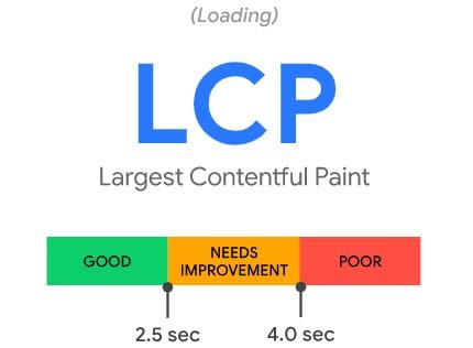 Core Web Vitals Audit: Largest Contentful Paint