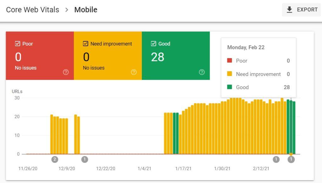 Core Web Vitals Audit tools: Google Search Console report