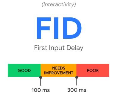 Core Web Vitals: First Input Delay