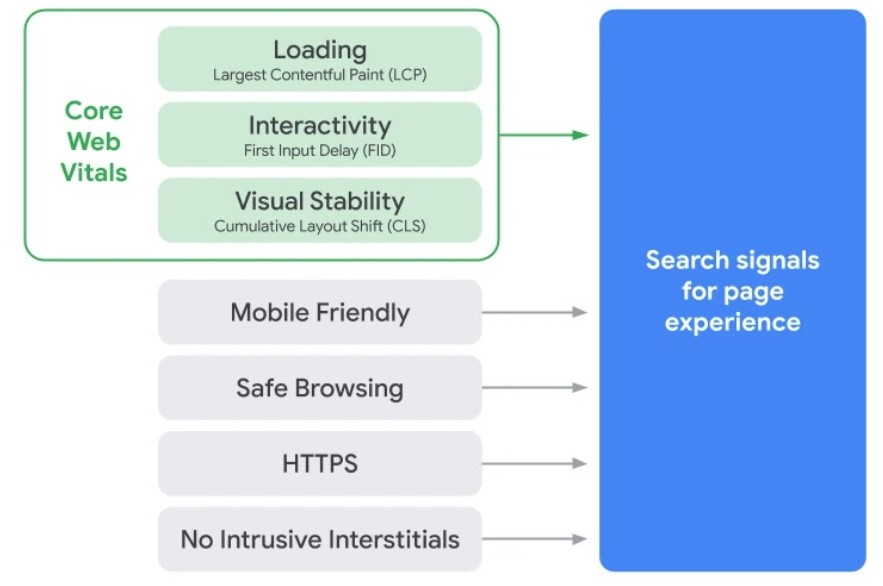 Google page experience guide: page experience signals