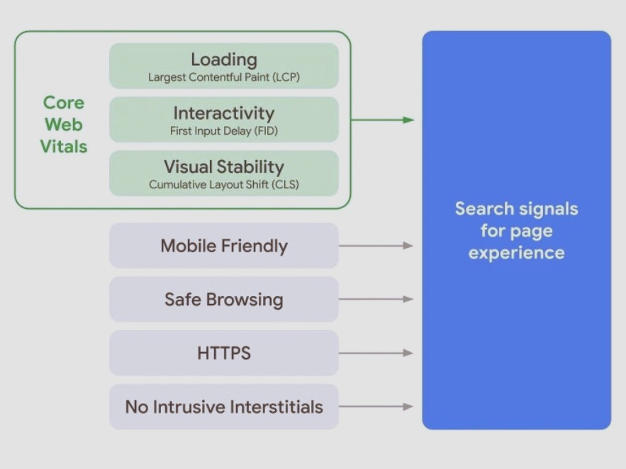 Google page experience guide