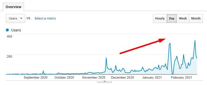 How long does SEO take to work? Google Analytics traffic