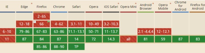 JavaScript optimization to improve FID