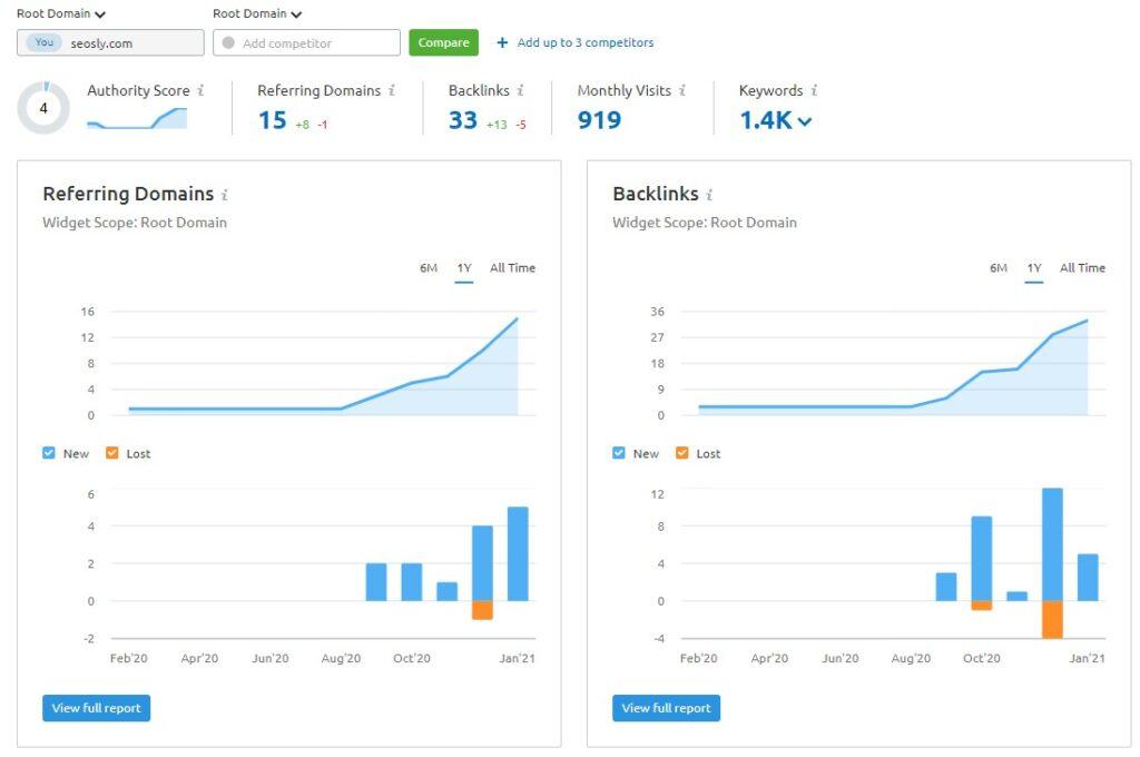 SEMrush Review: Backlink analytics