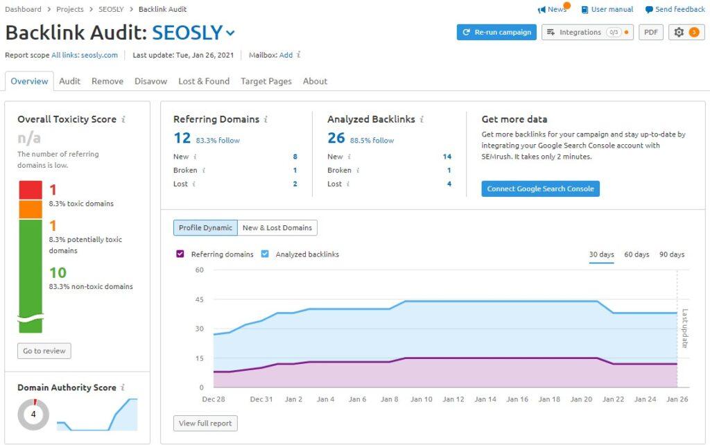 Backlink audit results in SEMrush