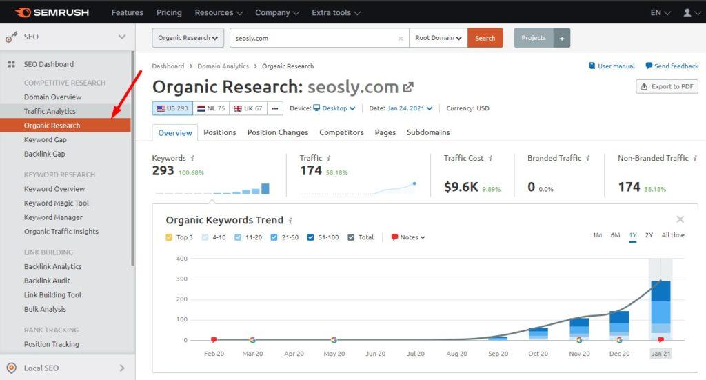 Organic Research in SEMrush