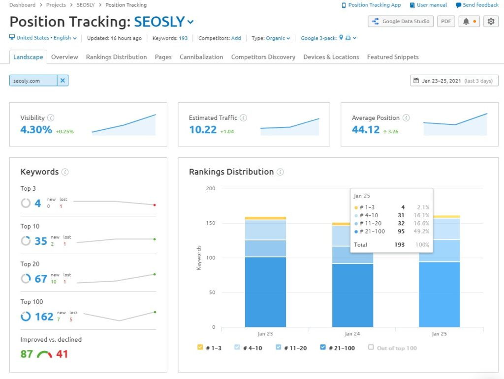 SEMrush Review: Position Tracking