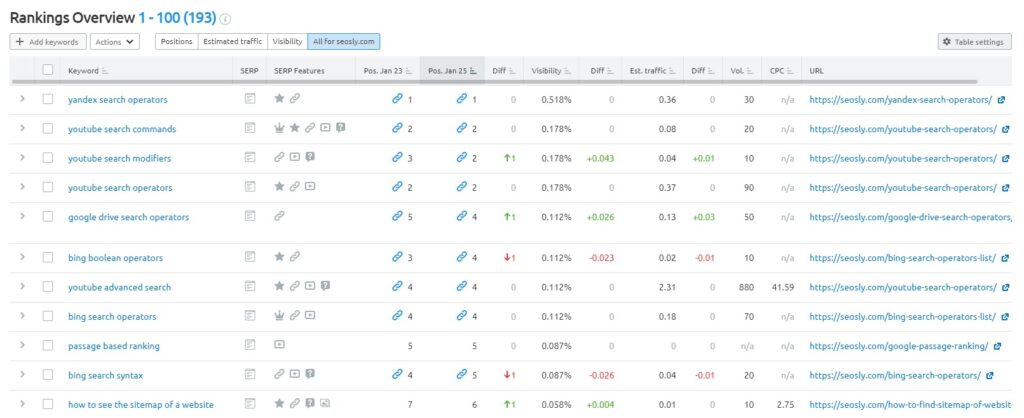 Rankings Overview in SEMrush