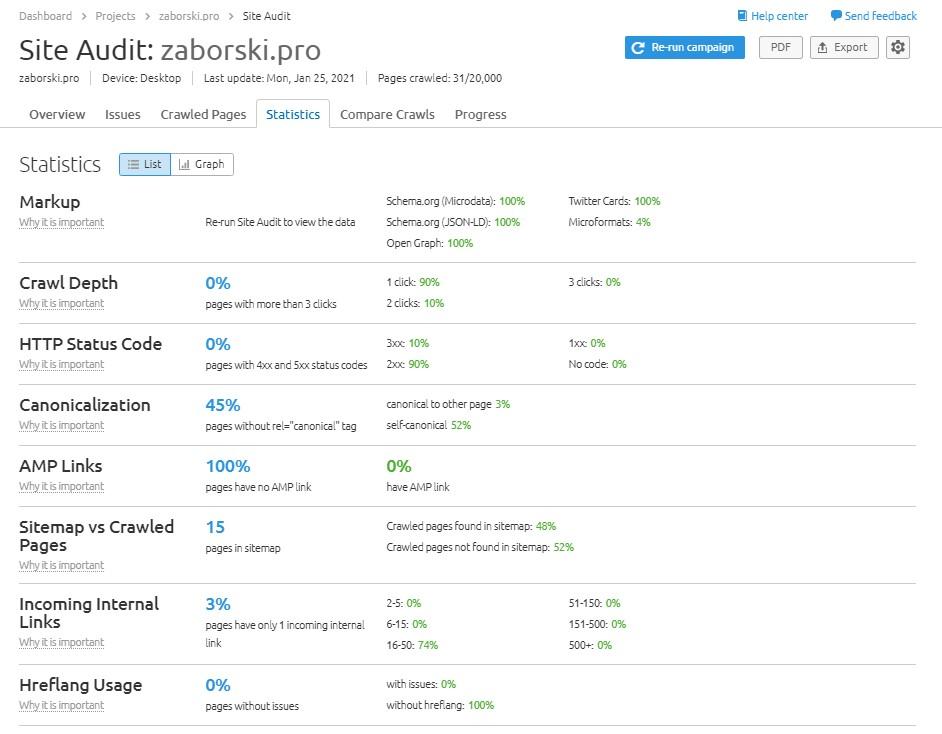 Site audit statistics in SEMrush