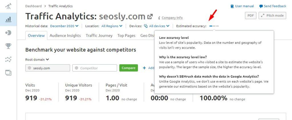 Accuracy of Traffic Analytics in SEMrush