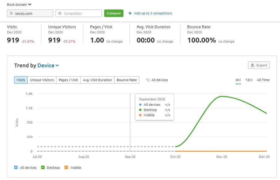 Traffic Analytics in SEMrush