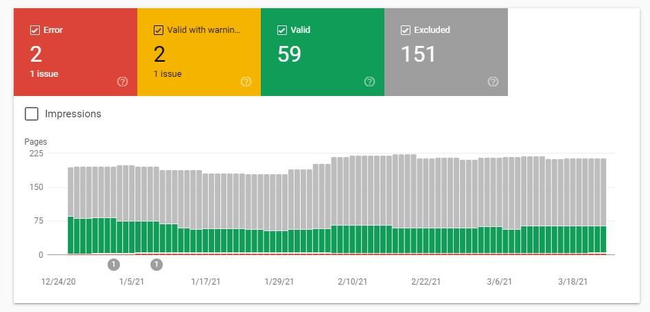 Website redesign SEO checklist: Coverage report in Google Search Console