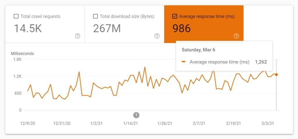 Google crawl budget optimization: average response time