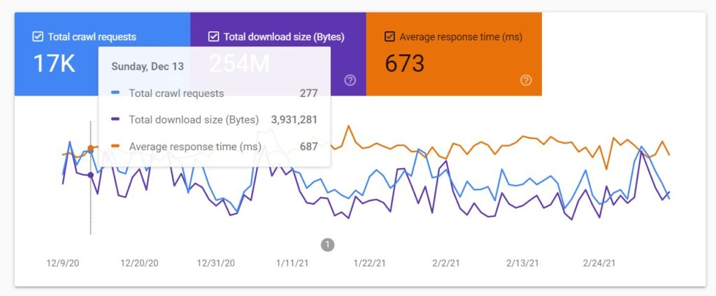 Crawl budget optimization and site response time
