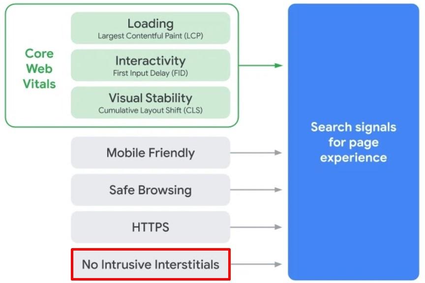Google page experience signals: intrusive interstitials
