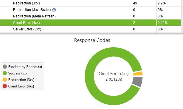 on page seo checklist broken links