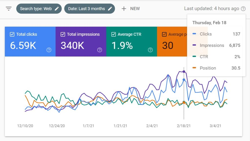 Google Search Console lets you monitor many on-page SEO elements