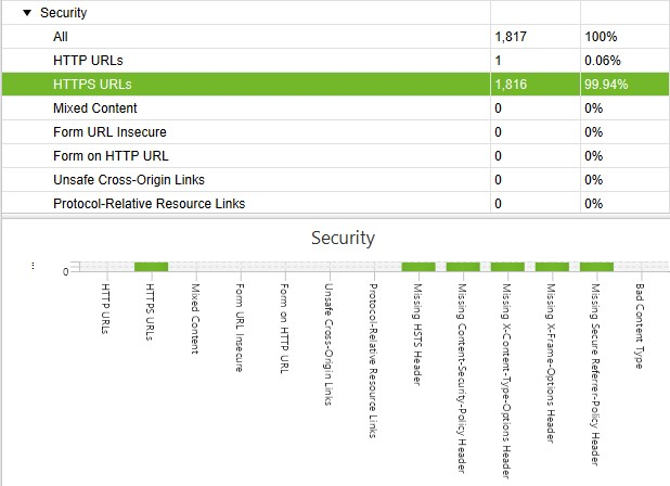 On-page SEO checklist: HTTPS