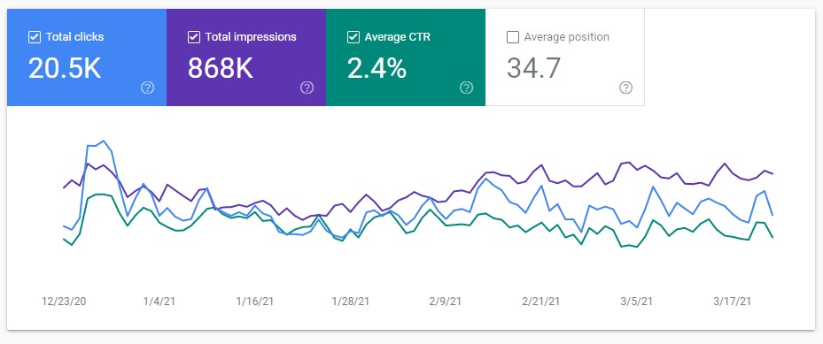 Website performance in Google Search Console