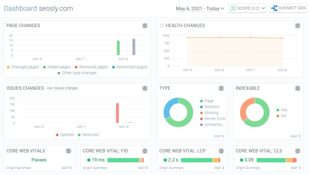 ContentKing dashboard with Core Web Vitals